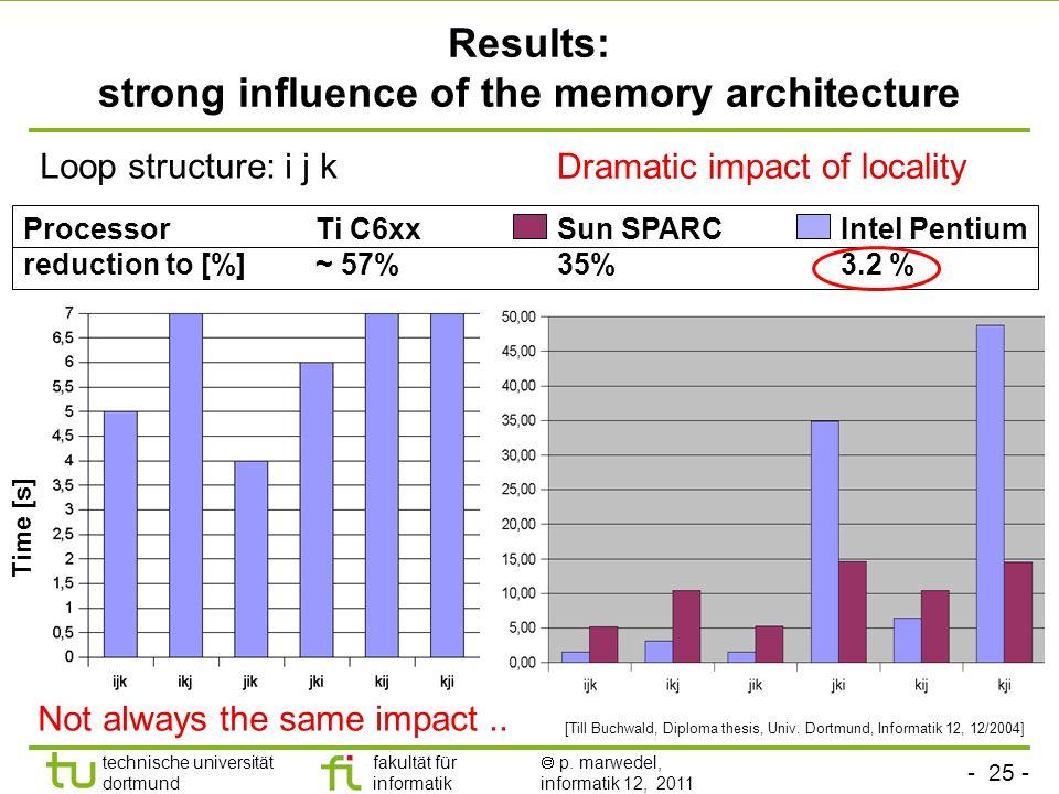 - 25 - technische universität dortmund fakultät für informatik p. marwedel, informatik 12, 2011 Results: strong influence of the memory architecture L