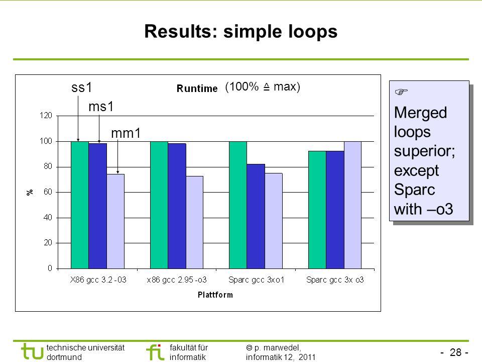 - 28 - technische universität dortmund fakultät für informatik p. marwedel, informatik 12, 2011 Results: simple loops Merged loops superior; except Sp