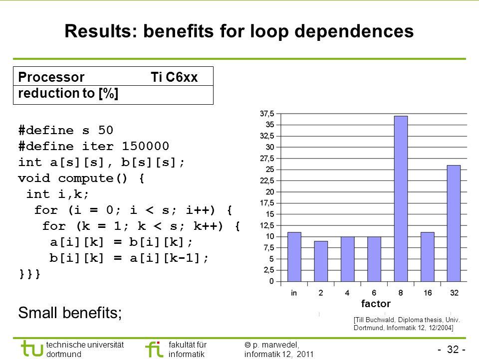 - 32 - technische universität dortmund fakultät für informatik p. marwedel, informatik 12, 2011 Results: benefits for loop dependences Small benefits;