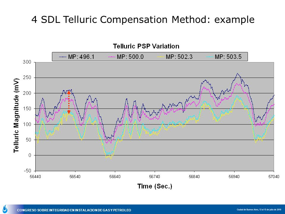 CONGRESO SOBRE INTEGRIDAD EN INSTALACION DE GAS Y PETROLEO 4 SDL Telluric Compensation Method: example