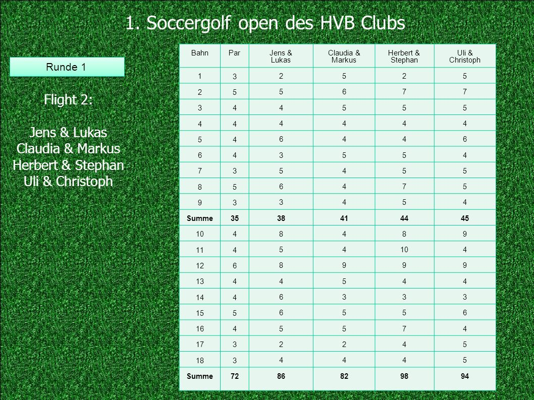 1. Soccergolf open des HVB Clubs Flight 2: Jens & Lukas Claudia & Markus Herbert & Stephan Uli & Christoph Runde 1 BahnPar Jens & Lukas Claudia & Mark