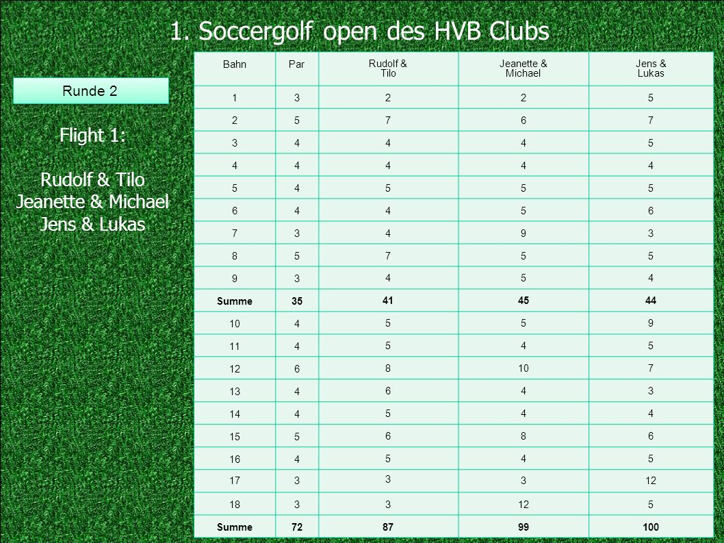 1. Soccergolf open des HVB Clubs Flight 1: Rudolf & Tilo Jeanette & Michael Jens & Lukas Runde 2 BahnPar Rudolf & Tilo Jeanette & Michael Jens & Lukas