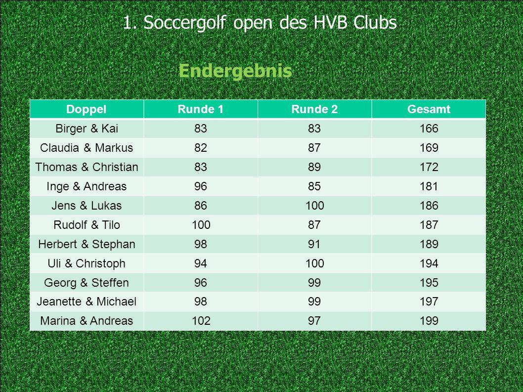 1. Soccergolf open des HVB Clubs DoppelRunde 1Runde 2Gesamt Birger & Kai83 166 Claudia & Markus8287169 Thomas & Christian8389172 Inge & Andreas9685181