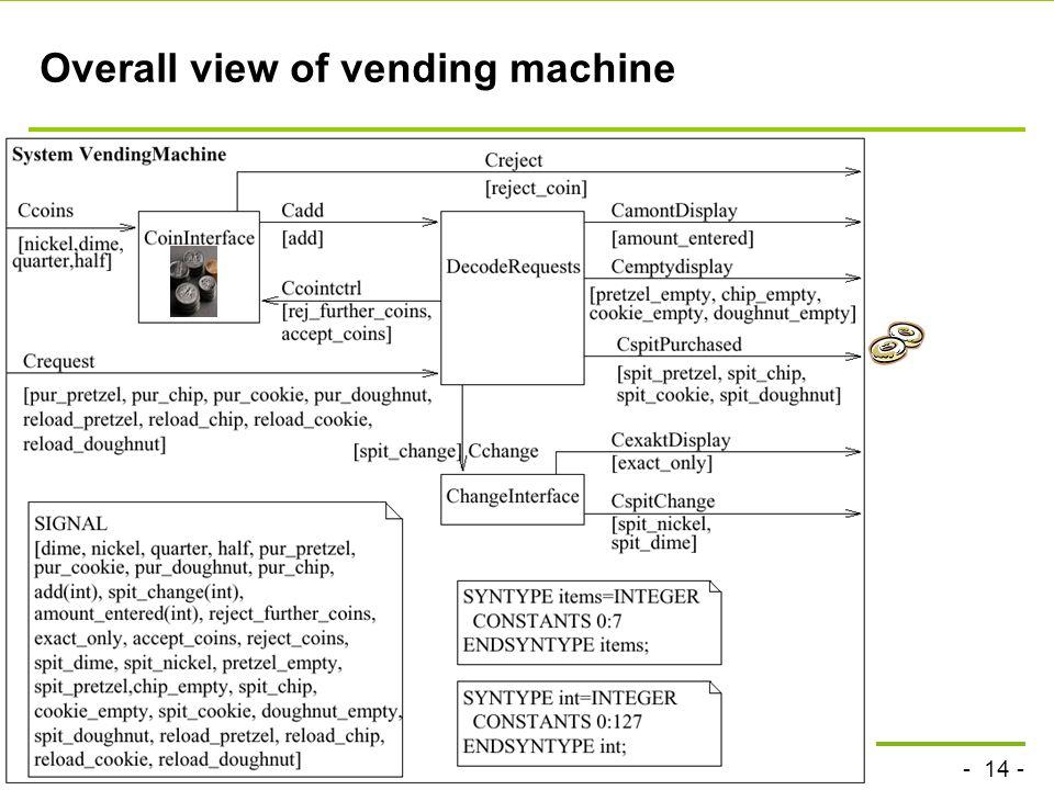- 14 - technische universität dortmund fakultät für informatik P.Marwedel, Informatik 12, 2012 Overall view of vending machine