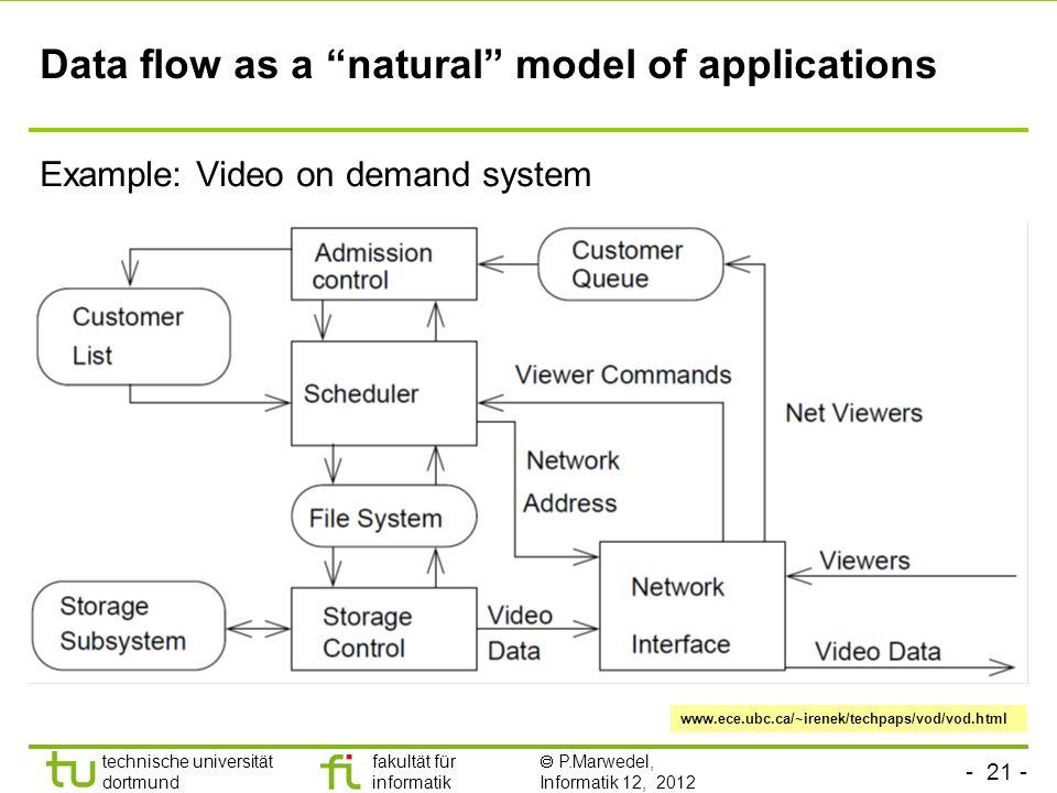 - 21 - technische universität dortmund fakultät für informatik P.Marwedel, Informatik 12, 2012 Data flow as a natural model of applications Example: V