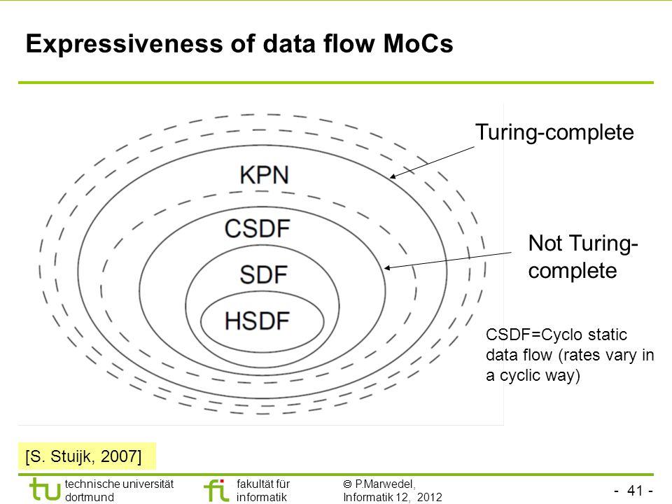- 41 - technische universität dortmund fakultät für informatik P.Marwedel, Informatik 12, 2012 Expressiveness of data flow MoCs CSDF=Cyclo static data
