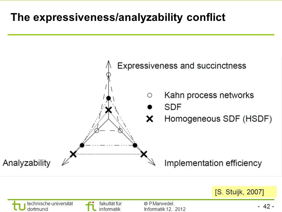 - 42 - technische universität dortmund fakultät für informatik P.Marwedel, Informatik 12, 2012 The expressiveness/analyzability conflict [S. Stuijk, 2