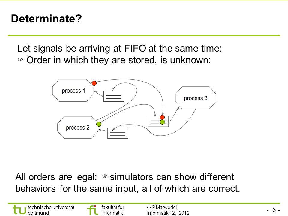 - 6 - technische universität dortmund fakultät für informatik P.Marwedel, Informatik 12, 2012 Determinate? Let signals be arriving at FIFO at the same