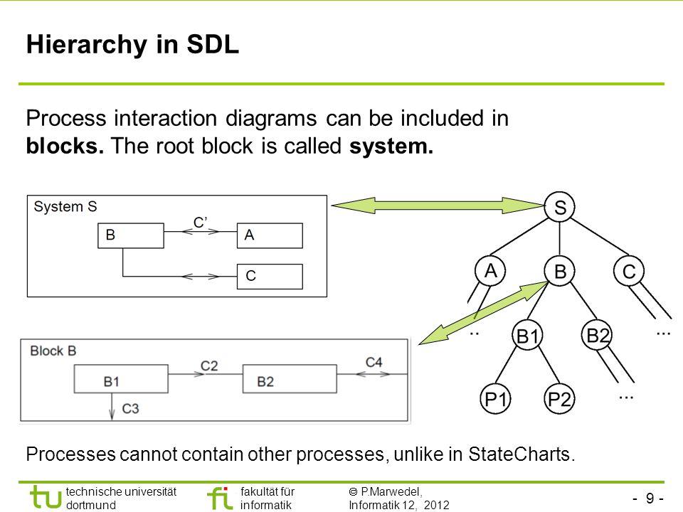 - 9 - technische universität dortmund fakultät für informatik P.Marwedel, Informatik 12, 2012 Hierarchy in SDL Process interaction diagrams can be inc
