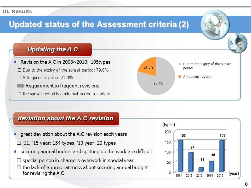 Revision the A.C in 2008~2010: 195types Due to the expiry of the sunset period: 79.0% A frequent revision: 21.0% Requirement to frequent revisions the sunset period is a minimal period to update Updated status of the Assessment criteria (2) III.