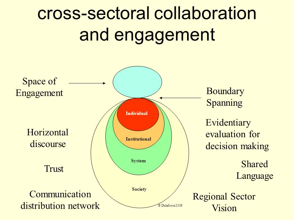 cross-sectoral collaboration and engagement Society System Institutional Individual Boundary Spanning Space of Engagement Horizontal discourse Shared