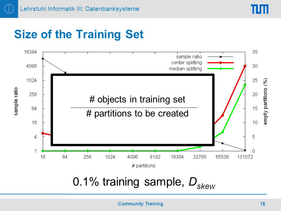 18Community Training Lehrstuhl Informatik III: Datenbanksysteme Size of the Training Set 0.1% training sample, D skew # objects in training set # partitions to be created