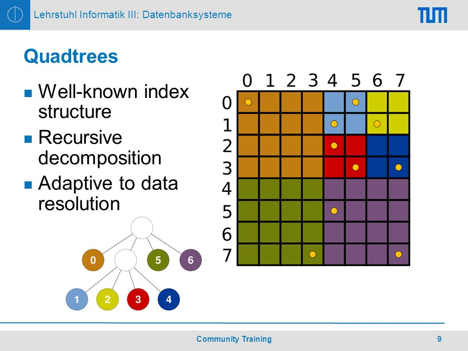 10Community Training Lehrstuhl Informatik III: Datenbanksysteme Quadtree-based Schemes: Splitting Variants Center splitting Always bisects each dimension congruent subareas Splitting points stored or computed Median heuristics Compute median for each dimension independently O(n) median algorithm Splitting points stored