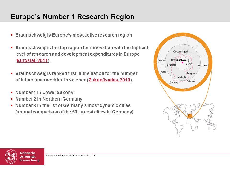 Technische Universität Braunschweig – 16 Europes Number 1 Research Region Braunschweig is Europes most active research region Braunschweig is the top