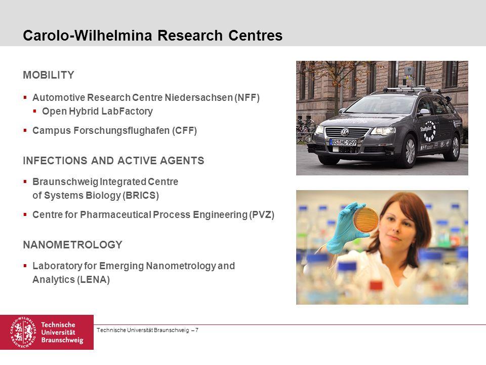 Technische Universität Braunschweig – 7 Carolo-Wilhelmina Research Centres MOBILITY Automotive Research Centre Niedersachsen (NFF) Open Hybrid LabFact