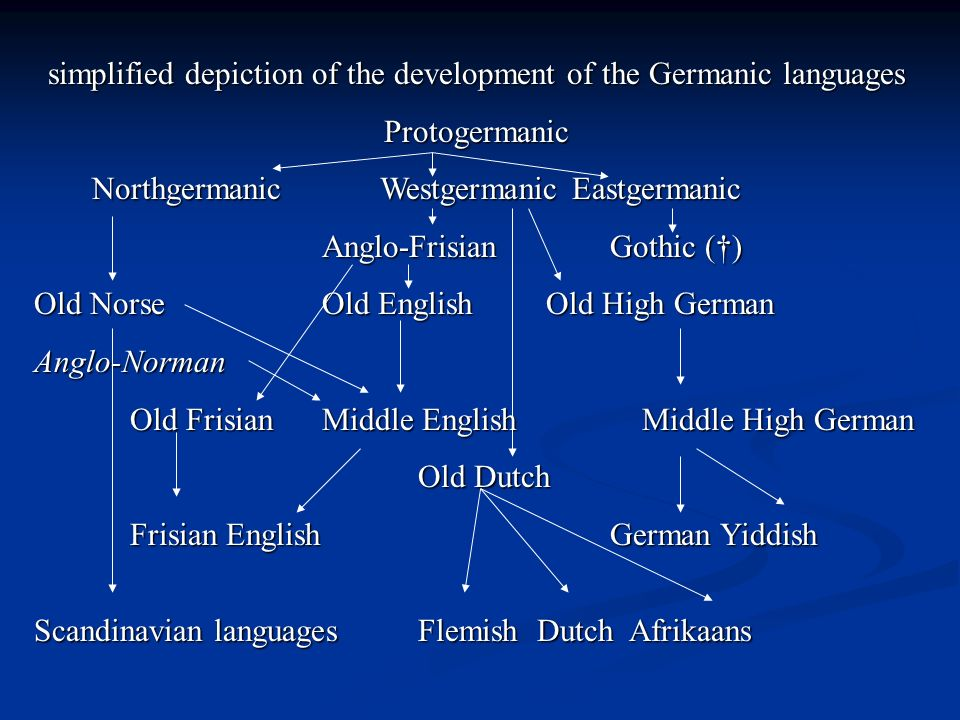 simplified depiction of the development of the Germanic languages Protogermanic NorthgermanicWestgermanicEastgermanic Anglo-FrisianGothic () Old Norse