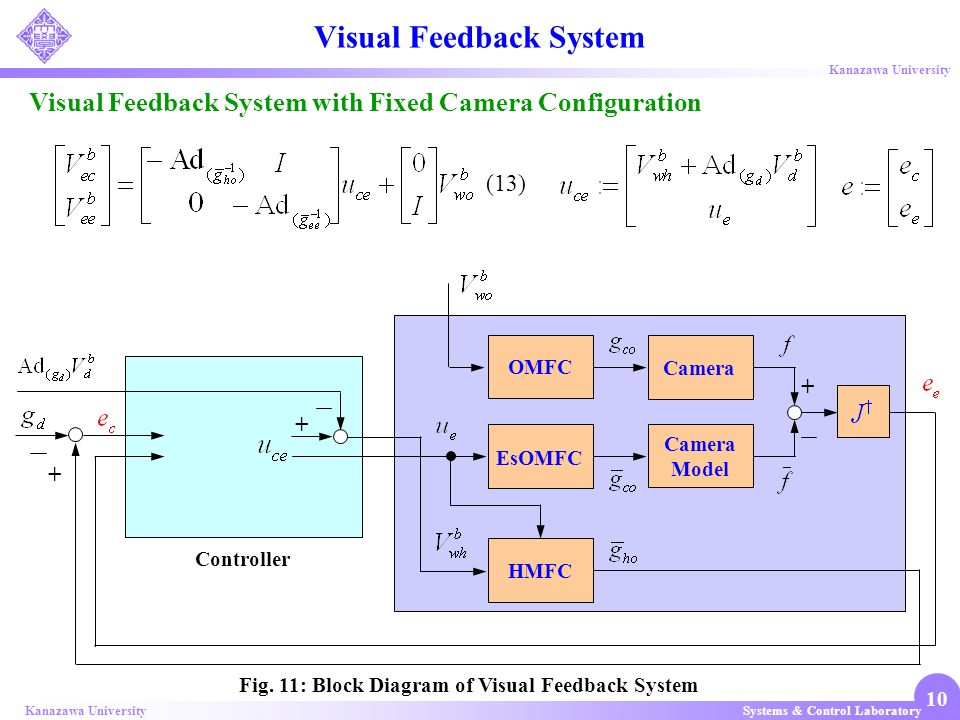 Systems & Control LaboratoryKanazawa University 10 Visual Feedback System with Fixed Camera Configuration Visual Feedback System Fig. 11: Block Diagra