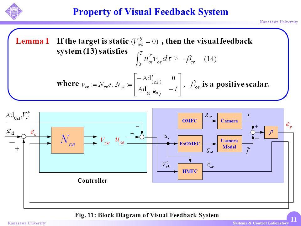 Systems & Control LaboratoryKanazawa University 11 Property of Visual Feedback System Fig. 11: Block Diagram of Visual Feedback System Controller + Ca