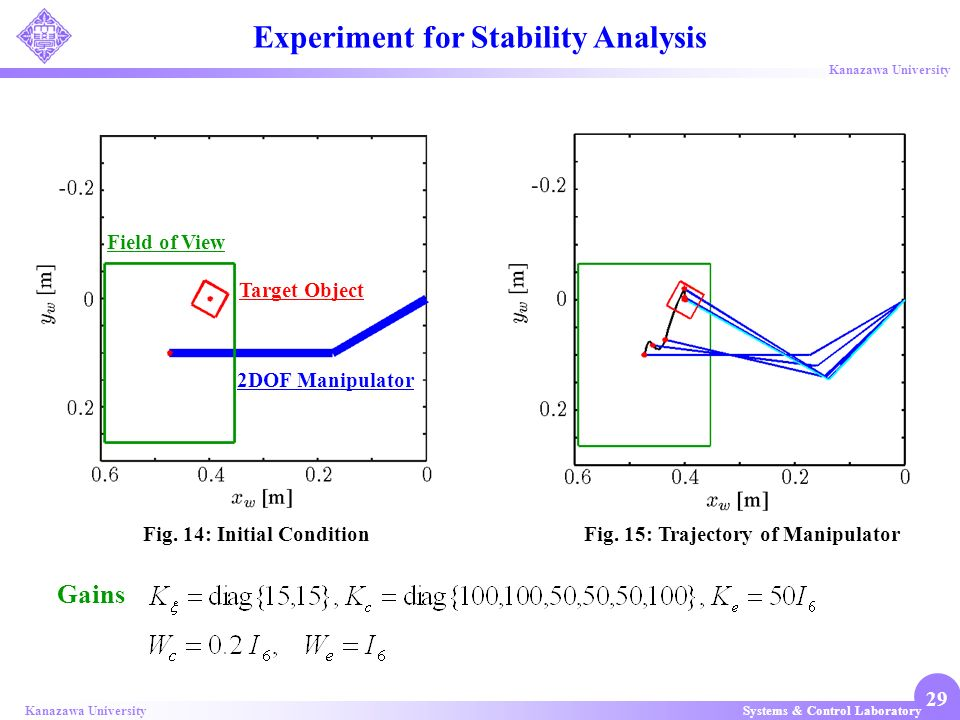 Systems & Control LaboratoryKanazawa University 29 Experiment for Stability Analysis Fig. 14: Initial Condition Field of View Target Object 2DOF Manip
