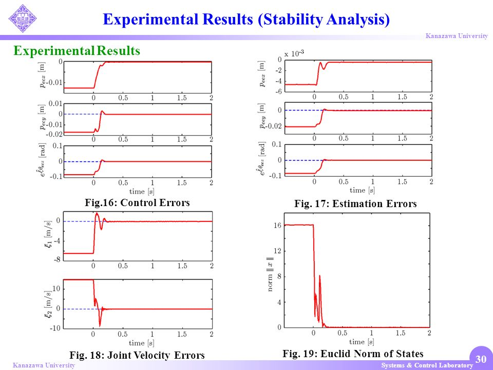 Systems & Control LaboratoryKanazawa University 30 Experimental Results Experimental Results (Stability Analysis) Fig.16: Control Errors Fig. 17: Esti