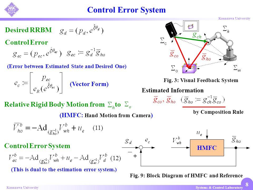 Systems & Control LaboratoryKanazawa University 8 Desired RRBM Control Error Fig. 9: Block Diagram of HMFC and Reference Control Error System (Vector