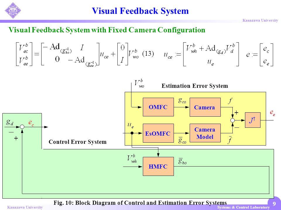 Systems & Control LaboratoryKanazawa University 9 Control Error System Estimation Error System Visual Feedback System with Fixed Camera Configuration