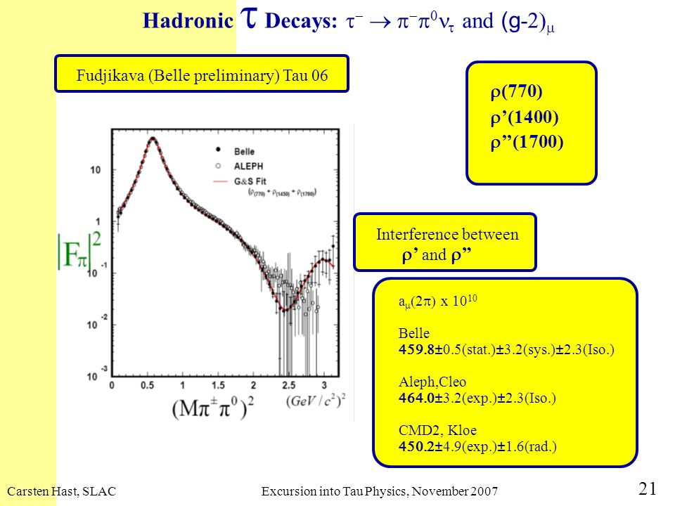 Carsten Hast, SLACExcursion into Tau Physics, November 2007 21 Fudjikava (Belle preliminary) Tau 06 Hadronic Decays: and (g -2) Interference between a