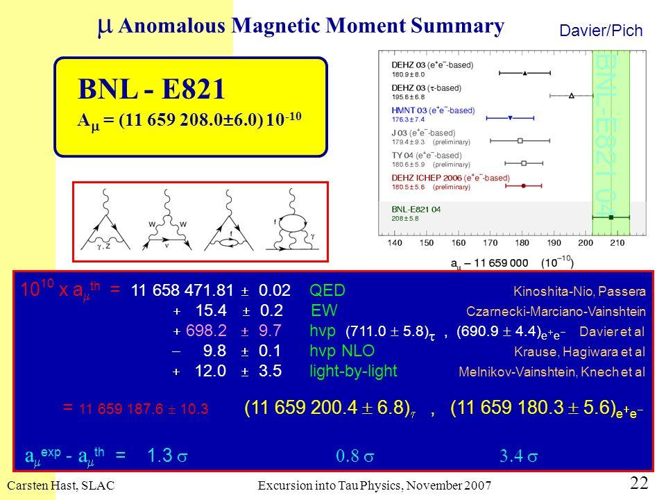 Carsten Hast, SLACExcursion into Tau Physics, November 2007 22 10 10 x a th = 11 658 471.81 0.02 QED Kinoshita-Nio, Passera 15.4 0.2 EW Czarnecki-Marc