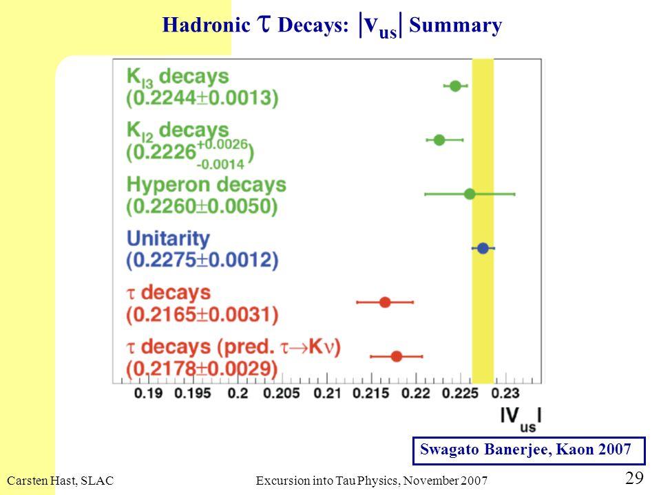 Carsten Hast, SLACExcursion into Tau Physics, November 2007 29 Hadronic Decays: |v us | Summary Swagato Banerjee, Kaon 2007
