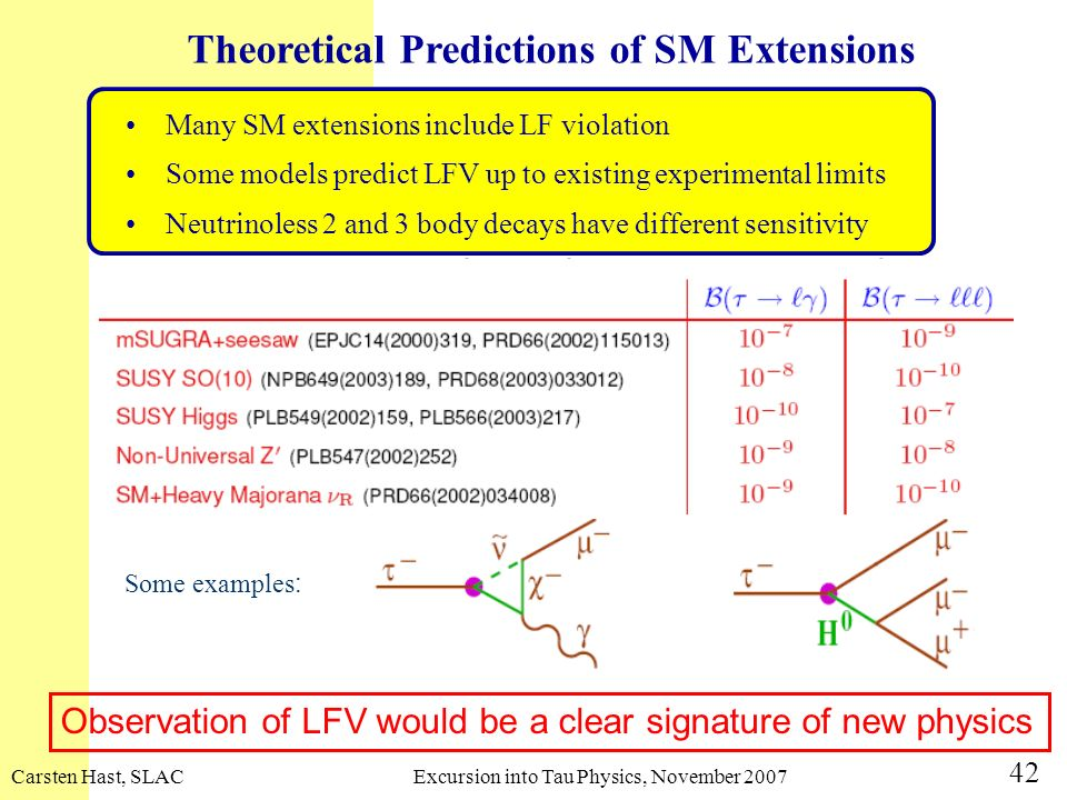 Carsten Hast, SLACExcursion into Tau Physics, November 2007 42 Observation of LFV would be a clear signature of new physics Some examples : Theoretica
