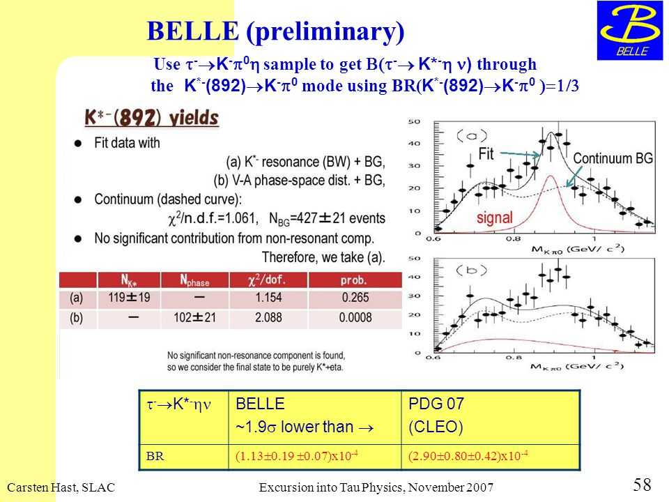Carsten Hast, SLACExcursion into Tau Physics, November 2007 58 BELLE (preliminary) Use - K - 0 sample to get - K* - ) through the K *- (892) K - 0 mod