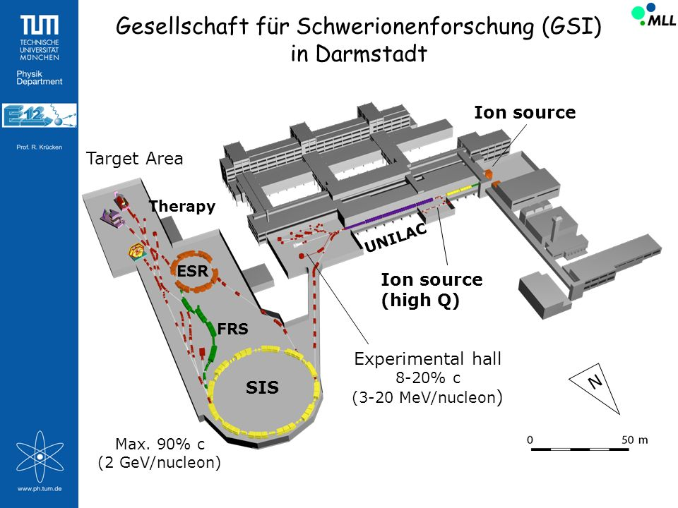 UNILAC SIS FRS ESR Target Area Therapy Ion source Max. 90% c (2 GeV/nucleon) Experimental hall 8-20% c (3-20 MeV/nucleon ) Ion source (high Q) N Gesel