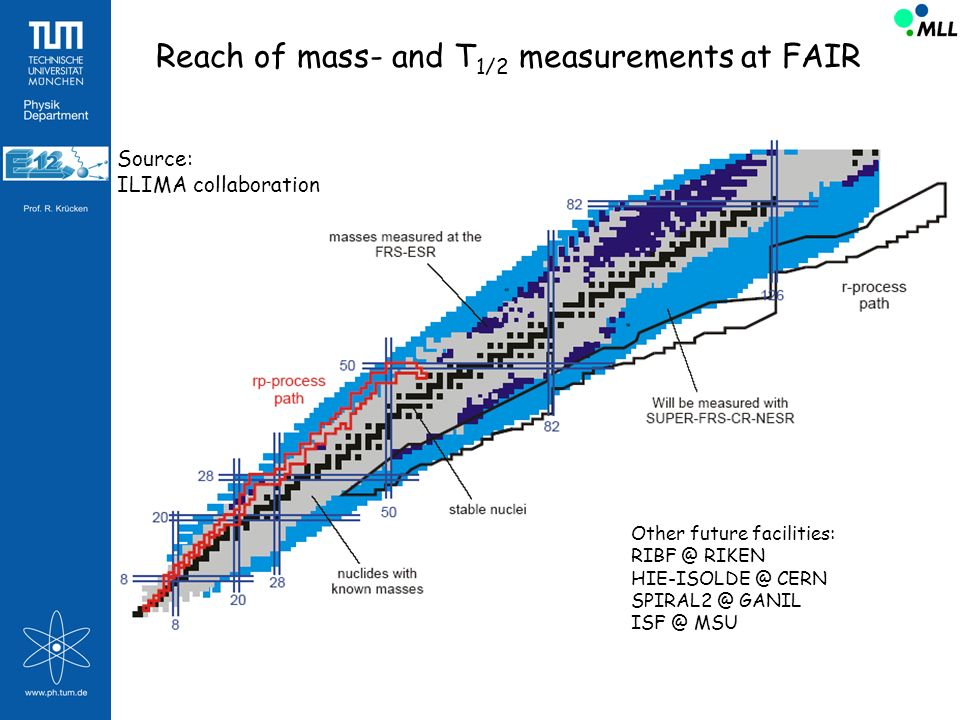 Reach of mass- and T 1/2 measurements at FAIR Source: ILIMA collaboration Other future facilities: RIBF @ RIKEN HIE-ISOLDE @ CERN SPIRAL2 @ GANIL ISF