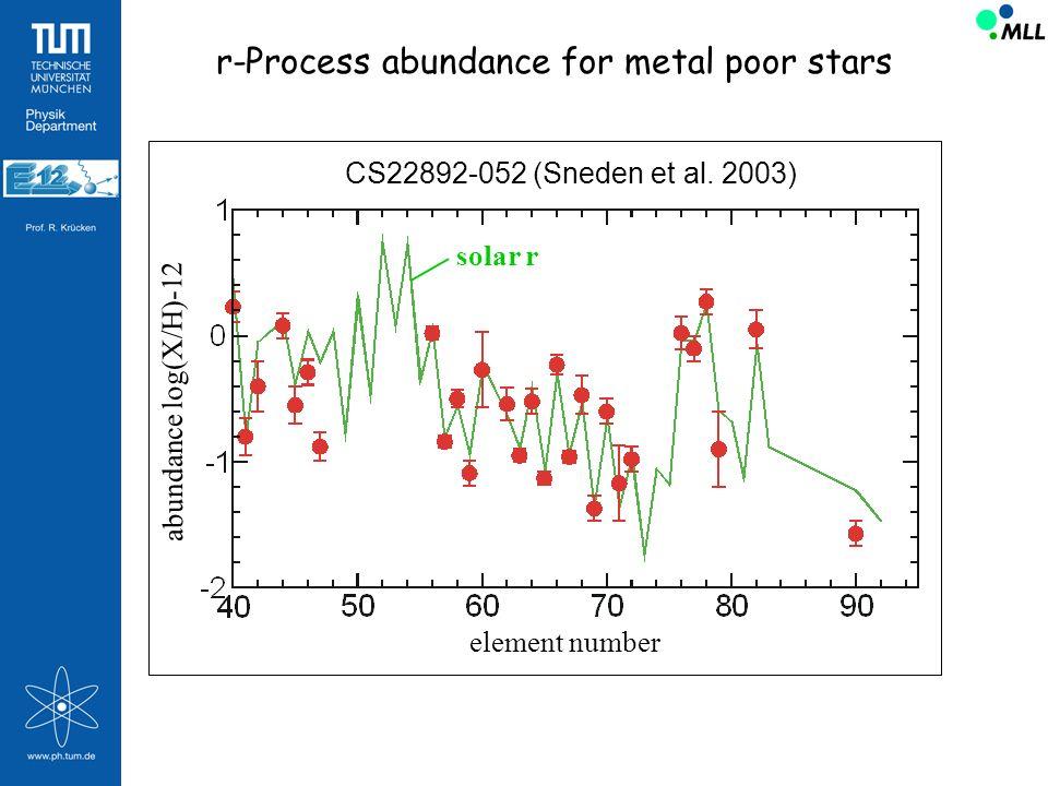 r-Process abundance for metal poor stars element number abundance log(X/H)-12 CS22892-052 (Sneden et al. 2003) solar r