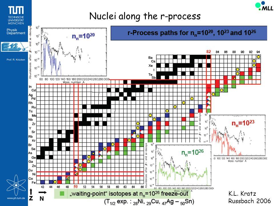 Nuclei along the r-process K.L. Kratz Russbach 2006