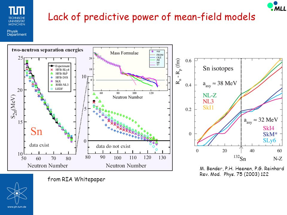 Lack of predictive power of mean-field models from RIA Whitepaper M. Bender, P.H. Heenen, P.G. Reinhard Rev. Mod. Phys. 75 (2003) 122
