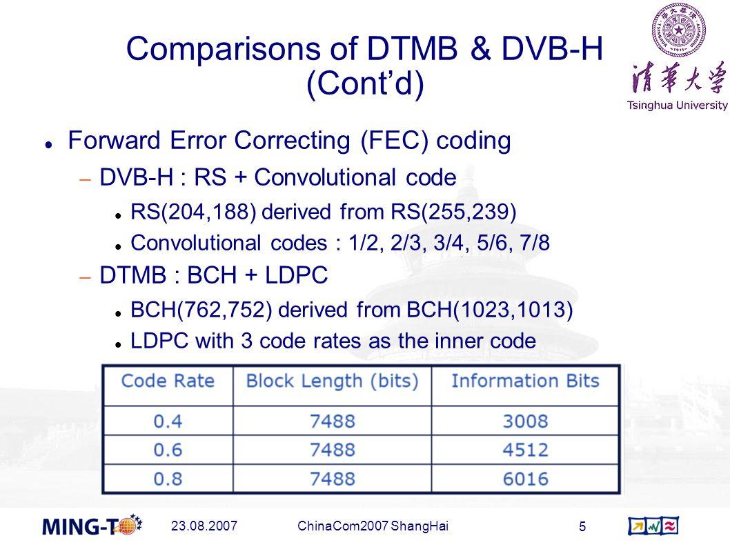 23.08.2007ChinaCom2007 ShangHai 5 Comparisons of DTMB & DVB-H (Contd) Forward Error Correcting (FEC) coding DVB-H : RS + Convolutional code RS(204,188