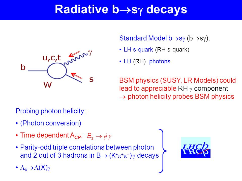 Radiative b s decays Standard Model b s (b s ): LH s-quark (RH s-quark) LH (RH) photons BSM physics (SUSY, LR Models) could lead to appreciable RH component photon helicity probes BSM physics Probing photon helicity: (Photon conversion) Time dependent A CP : Parity-odd triple correlations between photon and 2 out of 3 hadrons in B ( K + + ) decays b (X)