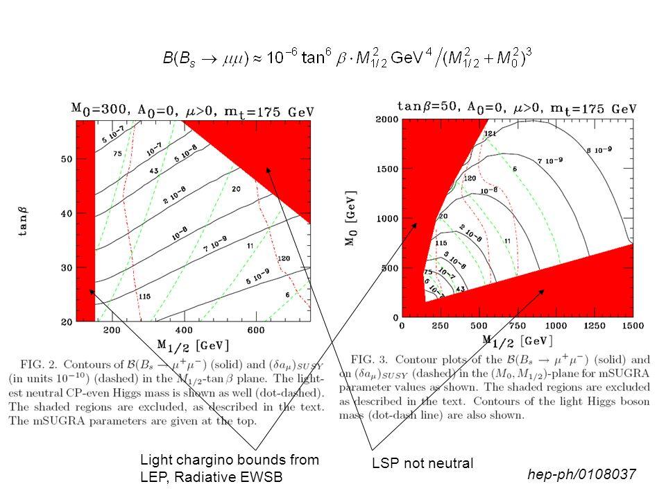 < 5.8·10 -8 95% CL 2 fb -1 arXiv:0712.1708 to PRL < 9.3·10 -8 95% CL D0 Note 5344-Conf (2007)