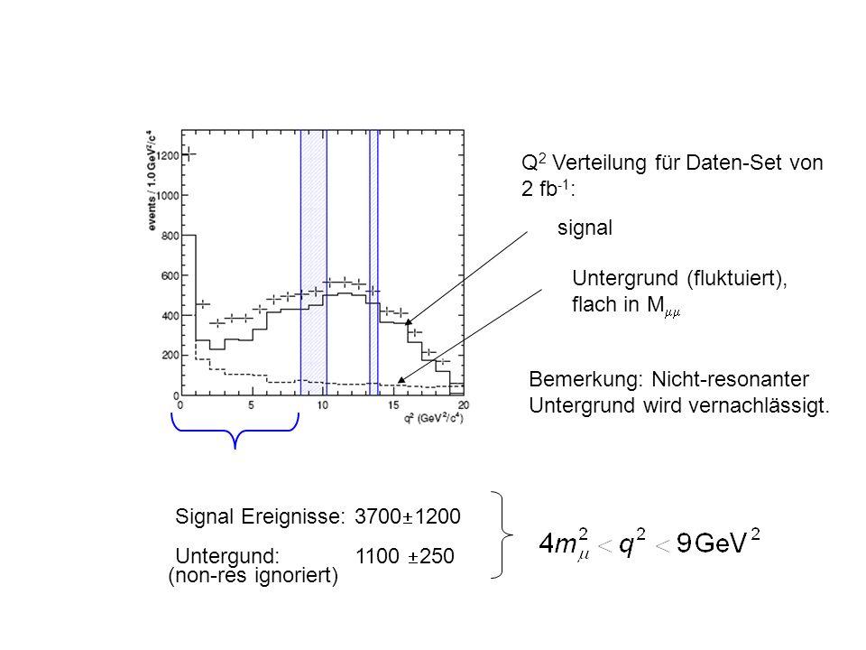Q 2 Verteilung für Daten-Set von 2 fb -1 : signal Untergrund (fluktuiert), flach in M Bemerkung: Nicht-resonanter Untergrund wird vernachlässigt.
