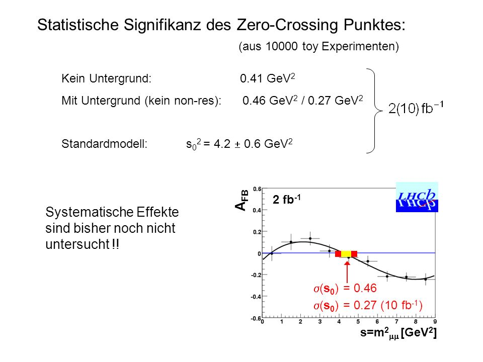 Statistische Signifikanz des Zero-Crossing Punktes: Kein Untergrund: 0.41 GeV 2 Mit Untergrund (kein non-res): 0.46 GeV 2 / 0.27 GeV 2 Standardmodell: s 0 2 = 4.2 0.6 GeV 2 Systematische Effekte sind bisher noch nicht untersucht !.