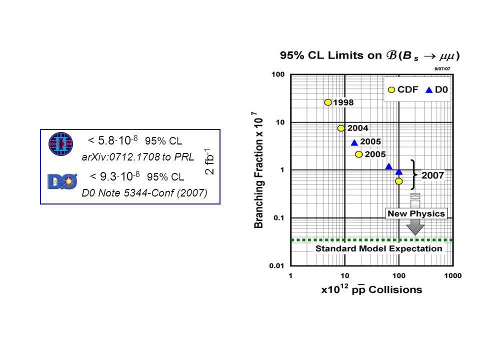 Non-resonant background: Upper limit: BR < 4 10 -7 1730 75 events / 2 fb -1 irreducible Asymmetry In kinematischer Region II erwartet man gleiche Afb wie für K*ll