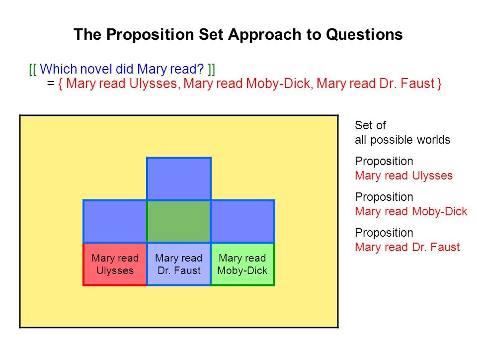 The Proposition Set Approach to Questions [[ Which novel did Mary read.