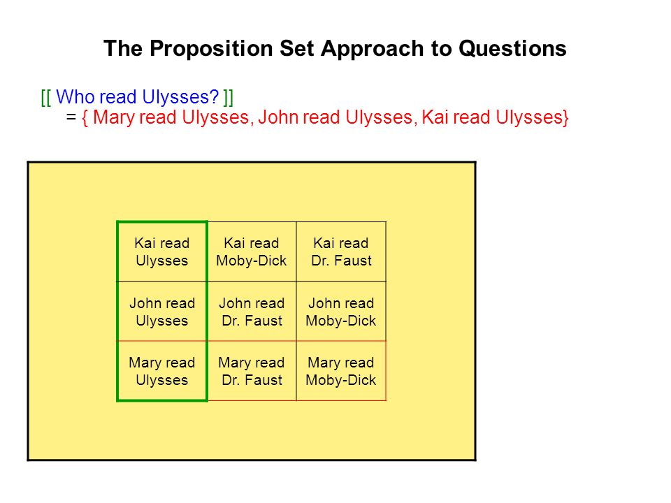 The Proposition Set Approach to Questions [[ Who read Ulysses.
