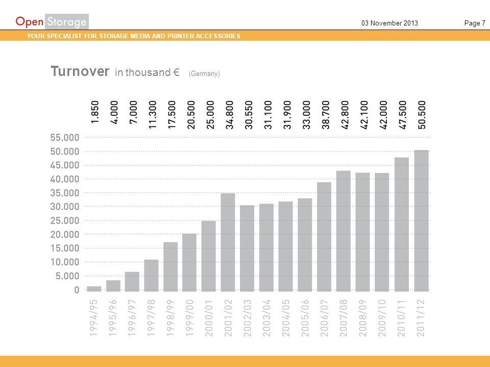 YOUR SPECIALIST FOR STORAGE MEDIA AND PRINTER ACCESSORIES Page 703 November 2013 Turnover in thousand (Germany)