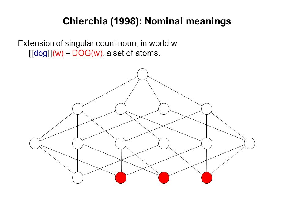 Chierchia (1998): Nominal meanings [[ Extension of singular count noun, in world w: [[dog]](w) = DOG(w), a set of atoms.