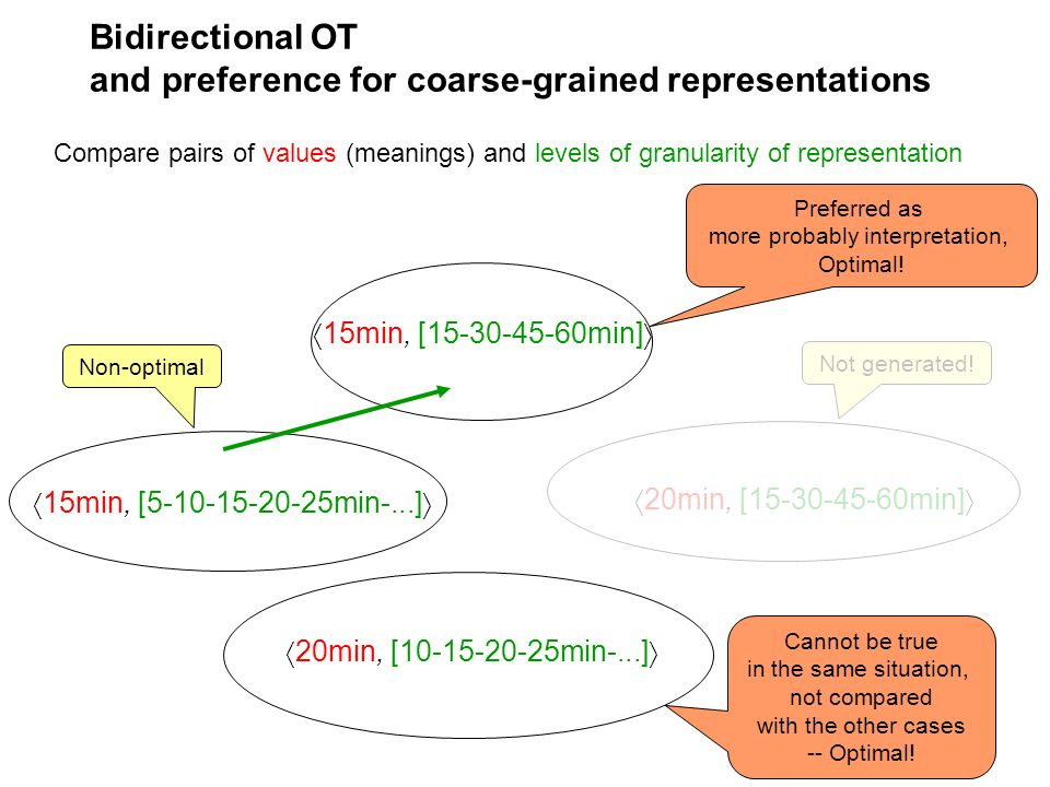 Bidirectional OT and preference for coarse-grained representations 15min, [5-10-15-20-25min-...] 15min, [15-30-45-60min] 20min, [15-30-45-60min] 20min