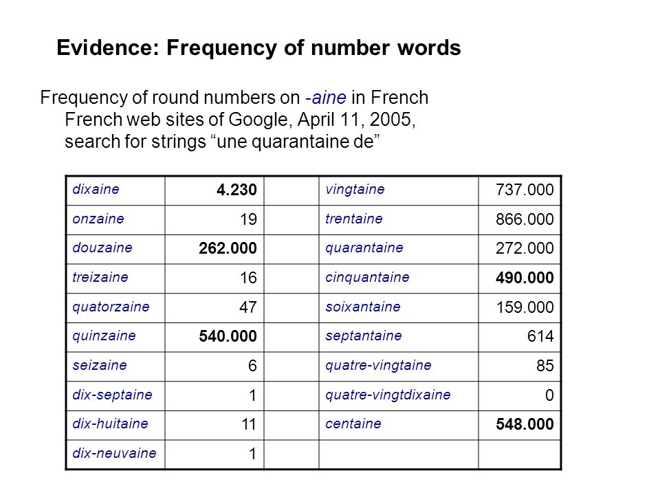 Evidence: Frequency of number words Frequency of round numbers on -aine in French French web sites of Google, April 11, 2005, search for strings une q