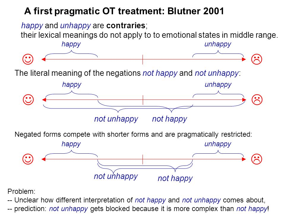 A first pragmatic OT treatment: Blutner 2001 happy and unhappy are contraries; their lexical meanings do not apply to to emotional states in middle ra
