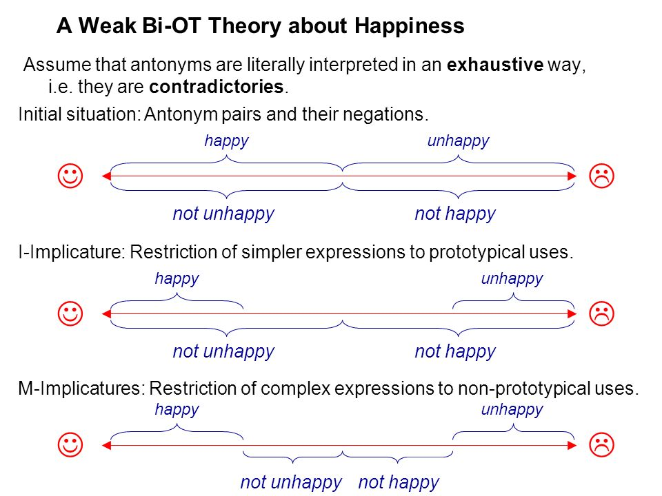 A Weak Bi-OT Theory about Happiness Assume that antonyms are literally interpreted in an exhaustive way, i.e. they are contradictories. Initial situat